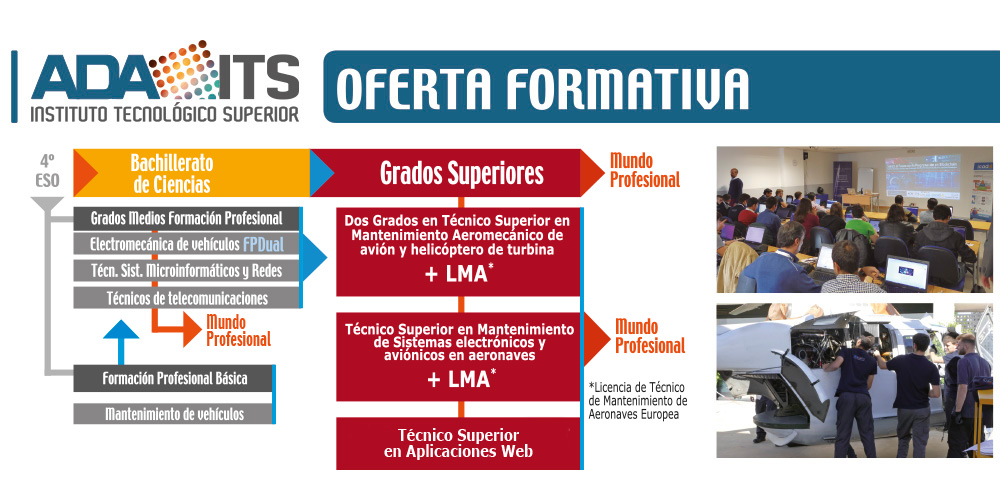 oferta formativa adaits Instituto tecnológico sevilla
